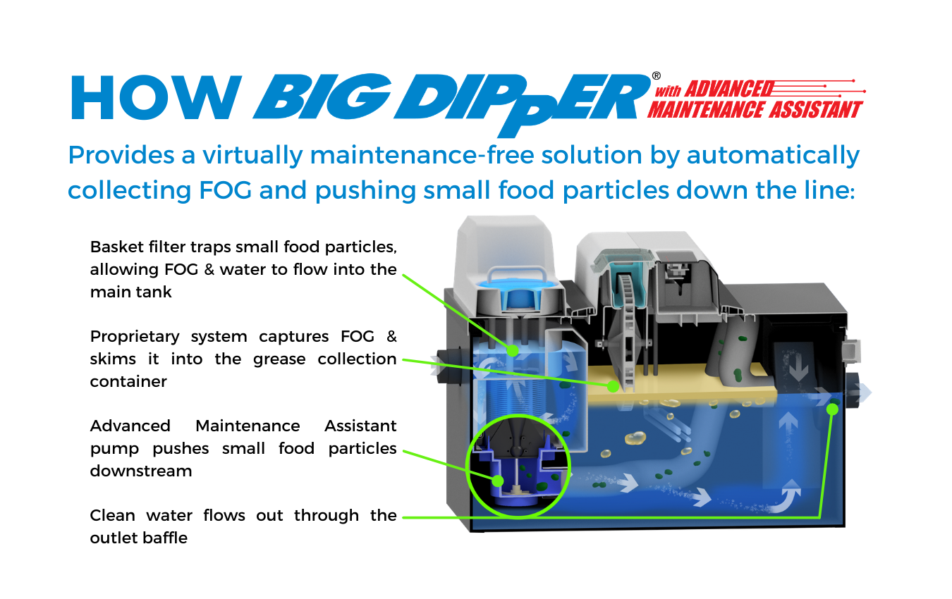 Big Dipper Automatic Grease Traps with Advanced Maintenance Assistant