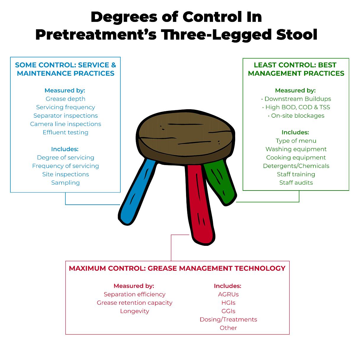 3-Legged Stool of Total FOG Management
