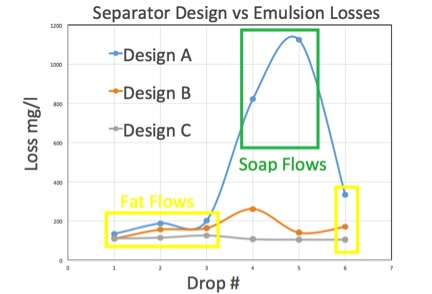 Graphic - emulsion losses vary with interceptor design